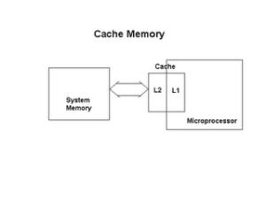 letak cache memori