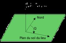Perhitungan geometris arah kiblat